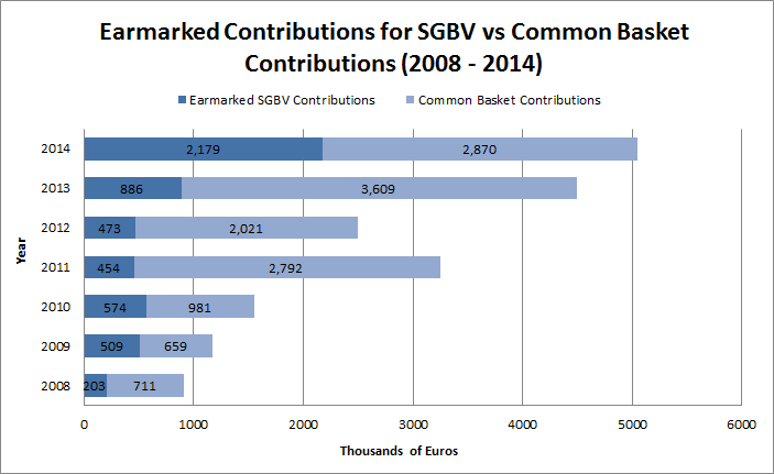 Earmarked Contributions for SGBV vs Common Basket Contributions (2008 - 2014)