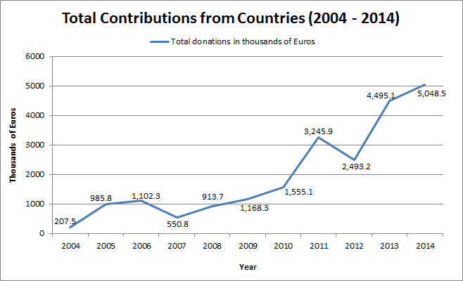 Total contributions from countries 2004 - 2014