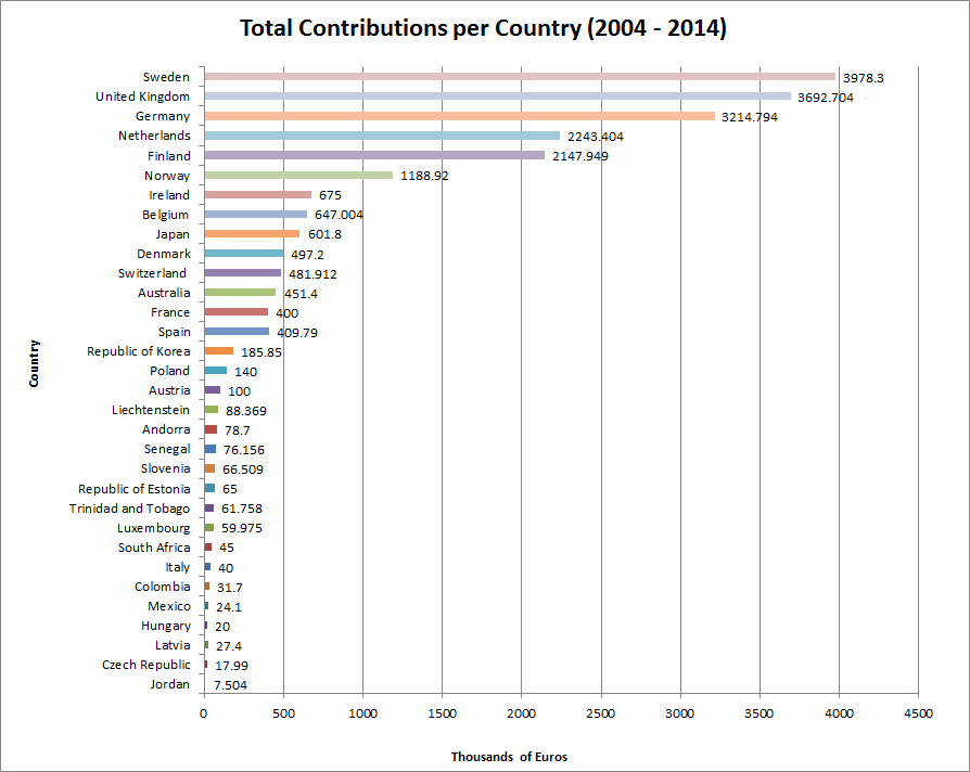 Total Contributions per Country (2004 – 2014)